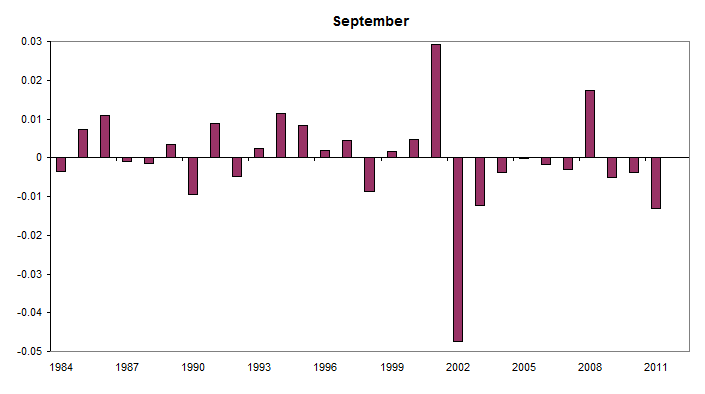 Last trading day for Septembers (1984-2012)