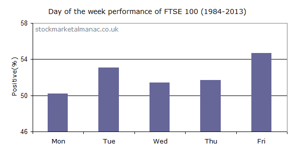 Day of the week performance of the FTSe 100 (1984-2013)