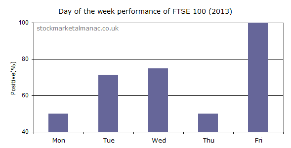 Day of the week performance of FTSE 100 Index in 2013
