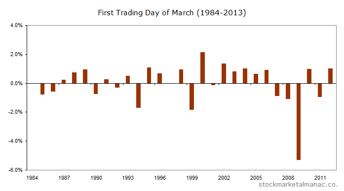 First Trading Day of March (1984-2012)
