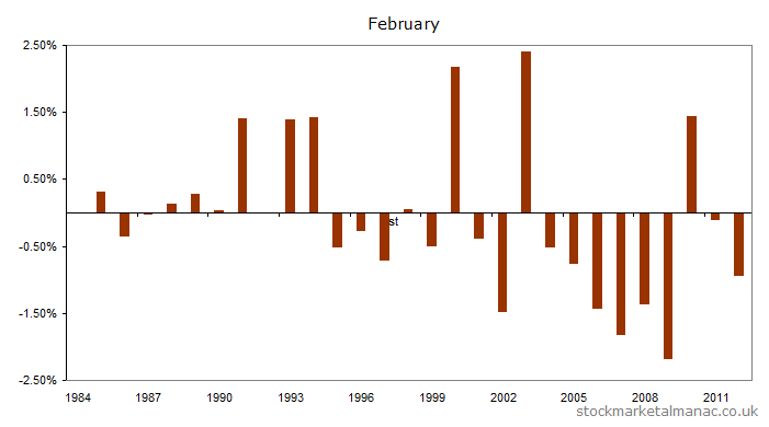FTSE 100 returns on the last trading day of February (1984-2012)