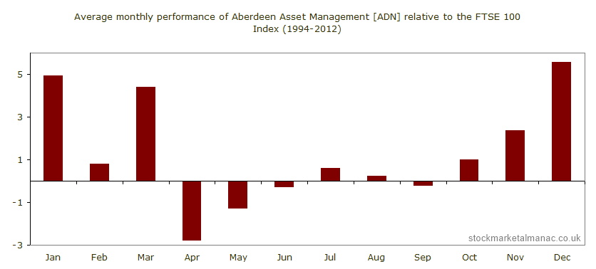 Average monthly performance of Aberdeen Asset Management [ADN] relative to the FTSE 100 Index (1994-2012)