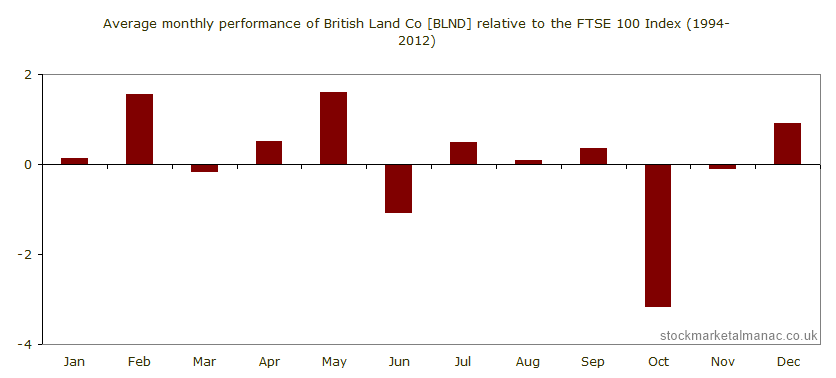 Average monthly performance of British Land Co [BLND] relative to the FTSE 100 Index (1994-2012)