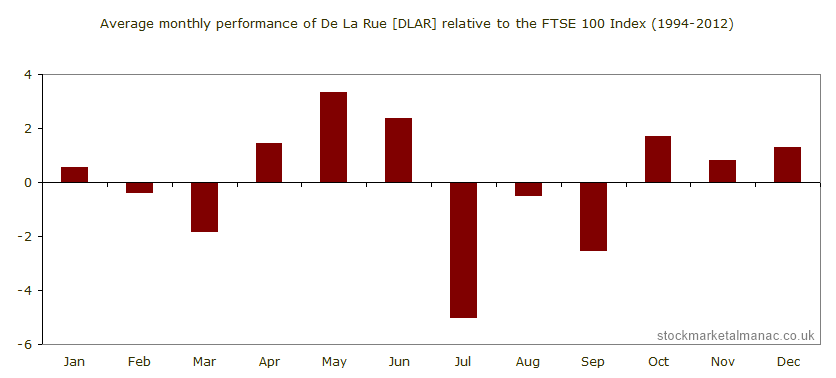 Average monthly performance of De La Rue [DLAR] relative to the FTSE 100 Index (1994-2012)