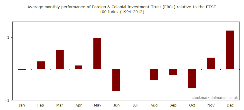 Average monthly performance of Foreign & Colonial Investment Trust [FRCL] relative to the FTSE 100 Index (1994-2012)