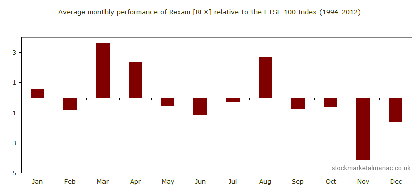 Average monthly performance of Rexam [REX] relative to the FTSE 100 Index (1994-2012)
