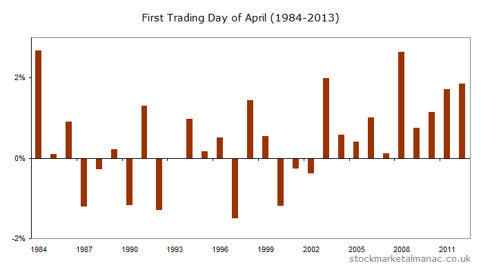 Returns for the first trading day of April (1984-2012)