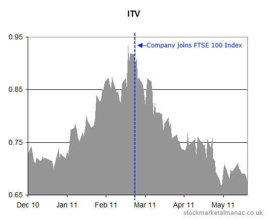 ITV joins the FTSE 100 Index in March 2011