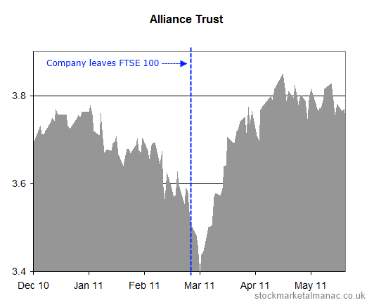 Alliance Trust leaves the FTSE 100 Index