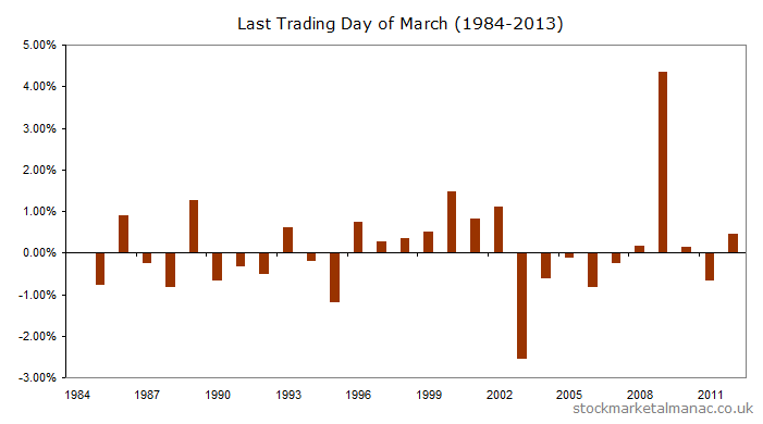 March last trading day returns for 1984 to 2012