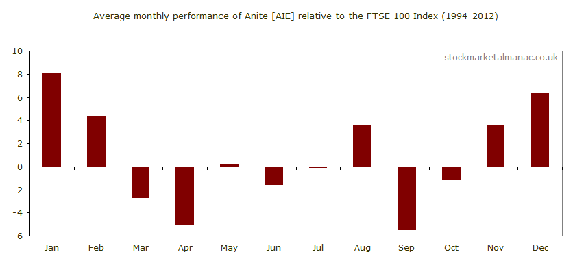 Average monthly performance of Anite [AIE] relative to the FTSE 100 Index (1994-2012)