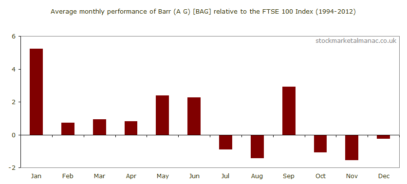 Average monthly performance of Barr (A G) [BAG] relative to the FTSE 100 Index (1994-2012)
