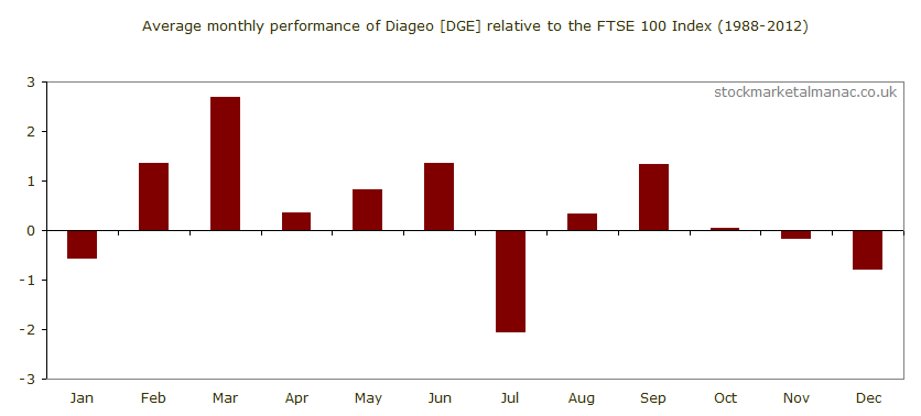 Average monthly performance of Diageo [DGE] relative to the FTSE 100 Index (1988-2012)