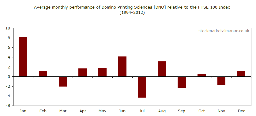 Average monthly performance of Domino Printing Sciences [DNO] relative to the FTSE 100 Index (1994-2012)