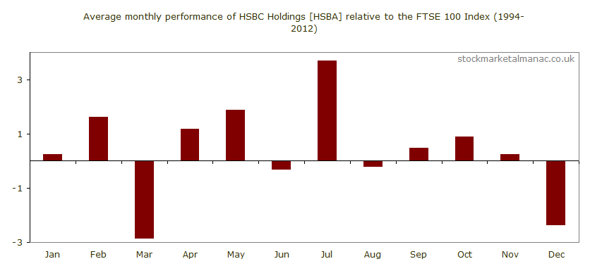 Average monthly performance of HSBC Holdings [HSBA] relative to the FTSE 100 Index (1994-2012)
