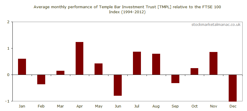 Average monthly performance of Temple Bar Investment Trust [TMPL] relative to the FTSE 100 Index (1994-2012)