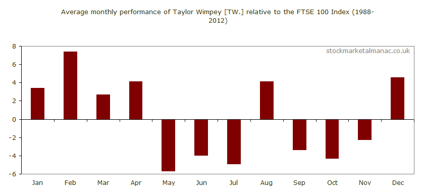 Average monthly performance of Taylor Wimpey [TW.] relative to the FTSE 100 Index (1988-2012)