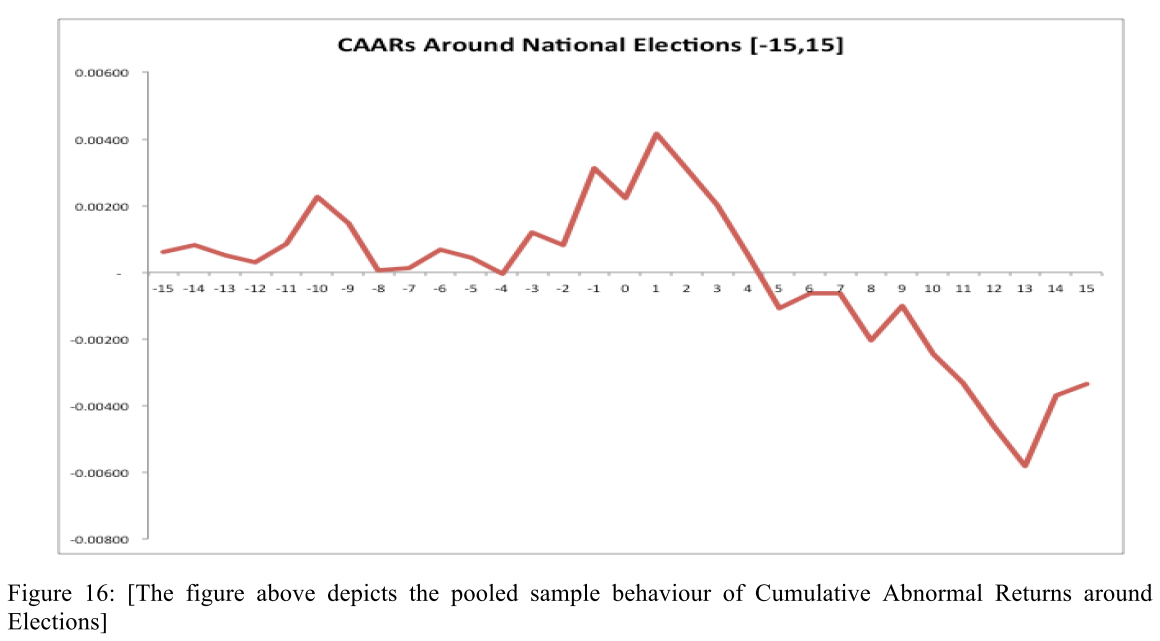 Fig 16 Pooled sample behaviour of cumulative abnormal returns around elections