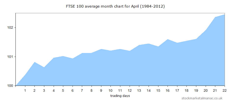 Average performance of the FTSE 100 Index during April since 1984