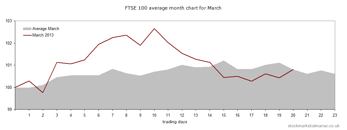 Average chart for Mar 2013 with overlay of the actual FTSE 100 for Mar 2013