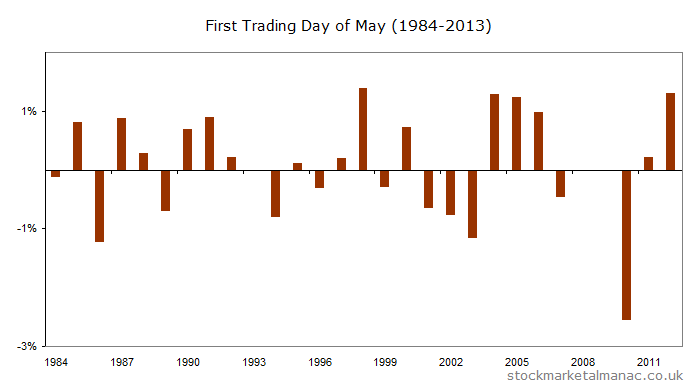 The FTSE 100 Index returns for every May FTD since 1984