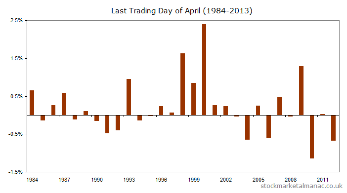 FTSE 100 Index returns for every April LTD since 1984