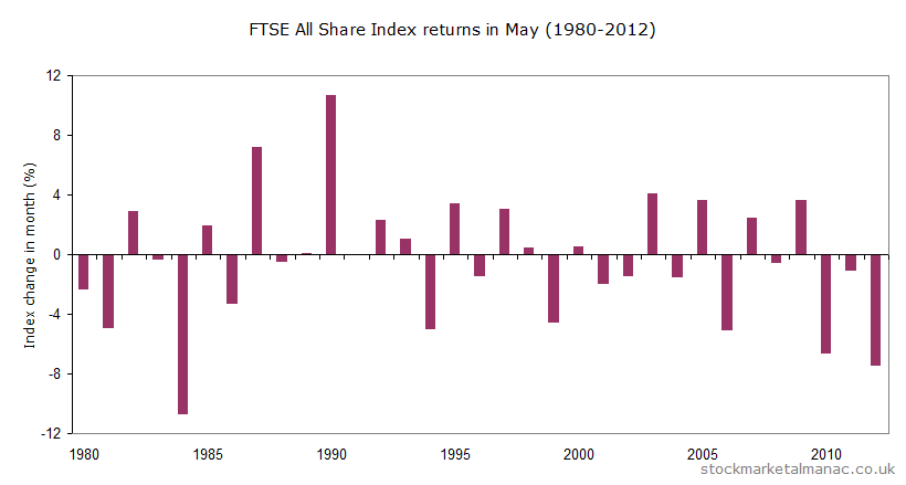 Monthly seasonality analysis of FTSE ALL Share Index for May