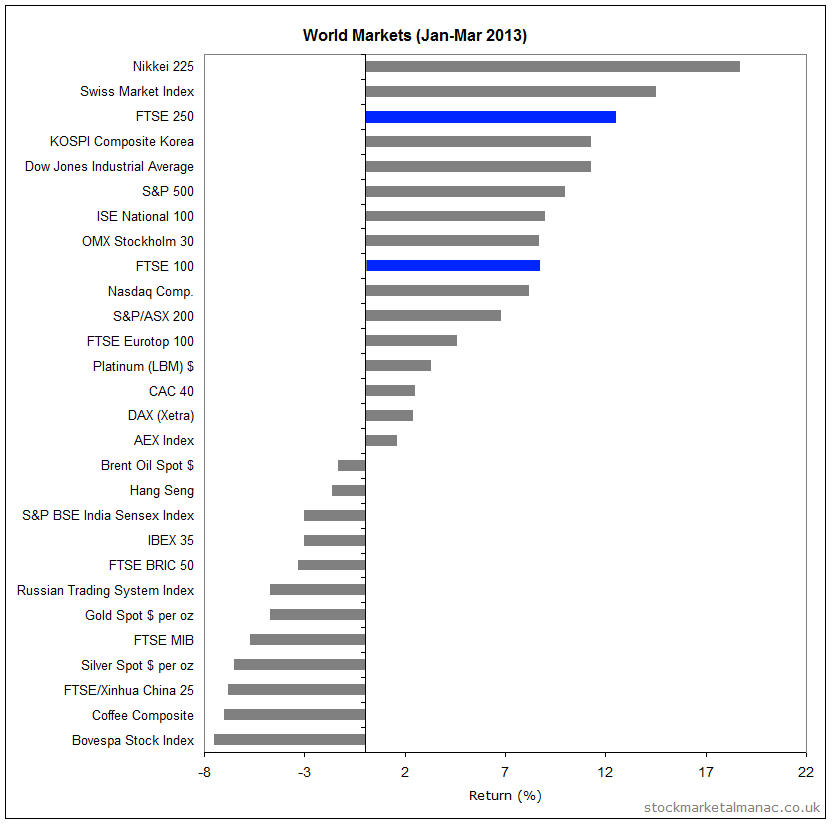 World markets performance in first quarter 2013