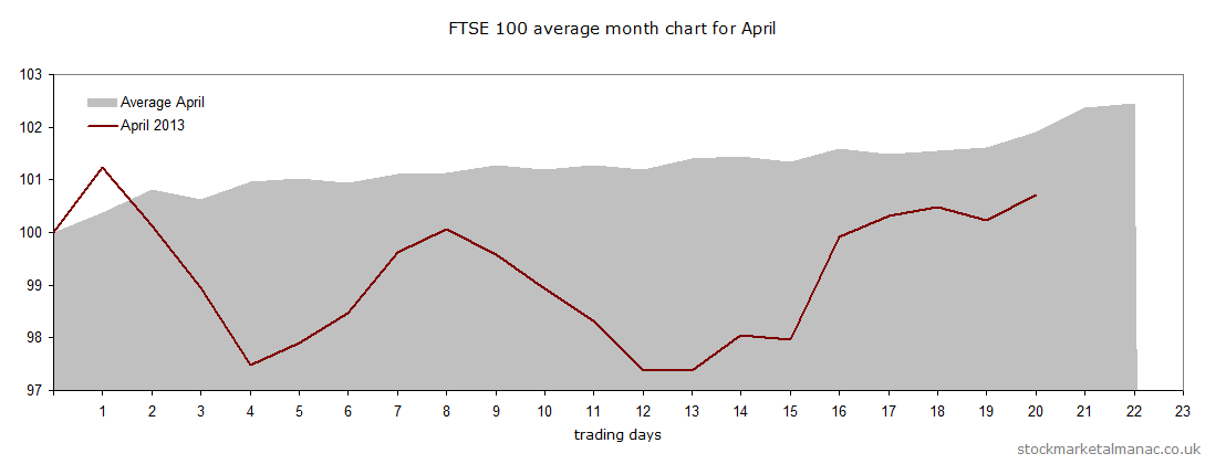 Average chart for April 2013 with overlay of the actual FTSE 100 for April 2013