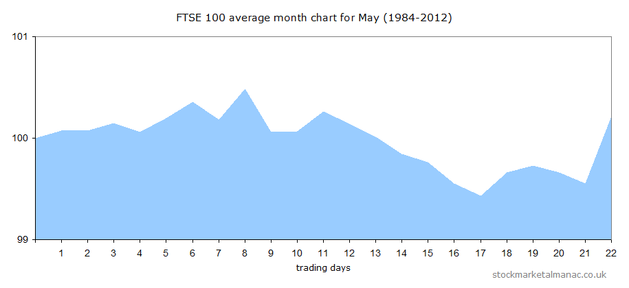 Average performance of the FTSE 100 Index during May since 1984