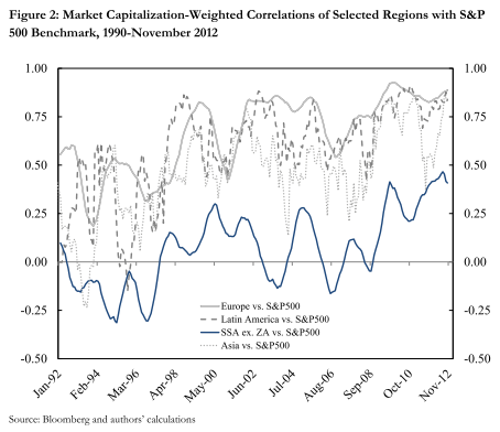 correlation of us stock markets with Shock in the us, the connections between the stock returns in two regions' markets particularly increased index terms —emerging markets, stock return comovements,.