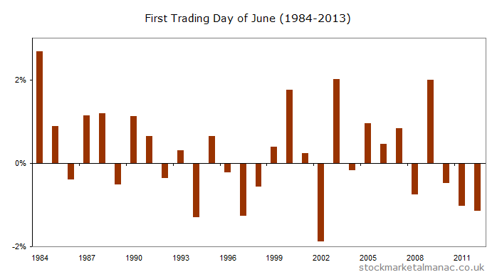 Returns for the FTSE 100 on the first trading day of June for the years 1984-2013
