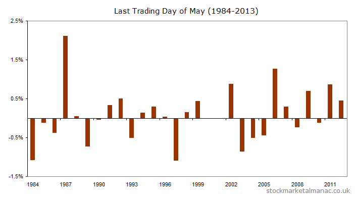 Returns for the FTSE 100 on the last trading day of May for the years 1984-2013