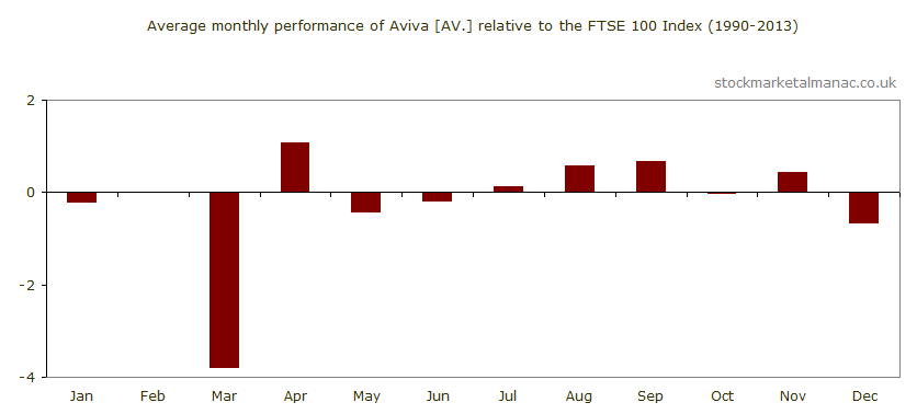 Average monthly performance of Aviva [AV.] relative to the FTSE 100 Index (1990-2013)