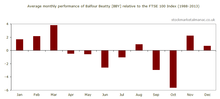Average monthly performance of Balfour Beatty [BBY] relative to the FTSE 100 Index (1988-2013)