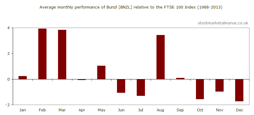 Average monthly performance of Bunzl [BNZL] relative to the FTSE 100 Index (1988-2013)