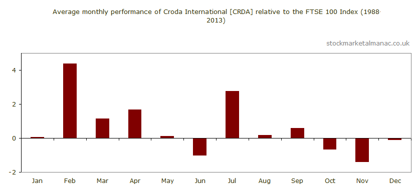 Average monthly performance of Croda International [CRDA] relative to the FTSE 100 Index (1988-2013)