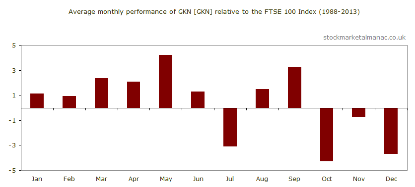Average monthly performance of GKN [GKN] relative to the FTSE 100 Index (1988-2013)