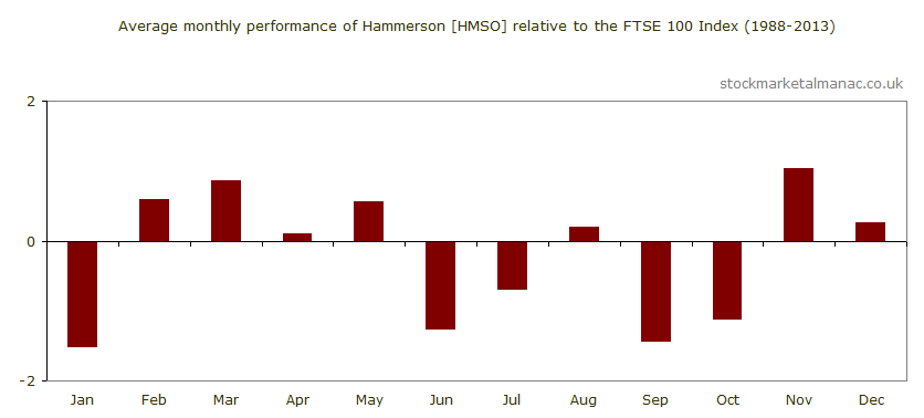 Average monthly performance of Hammerson [HMSO] relative to the FTSE 100 Index (1988-2013)