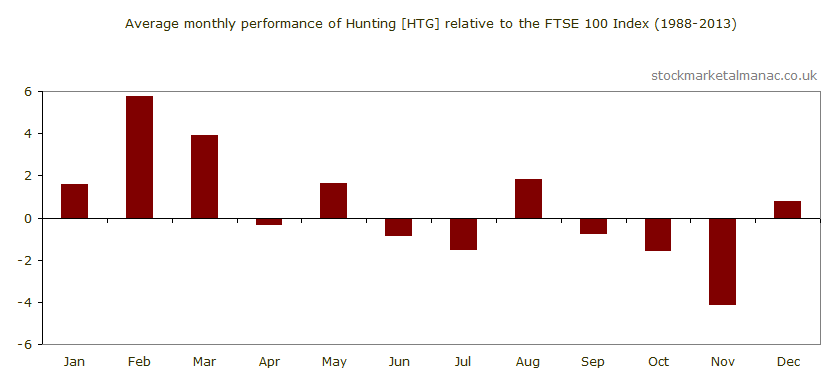 Average monthly performance of Hunting [HTG] relative to the FTSE 100 Index (1988-2013)