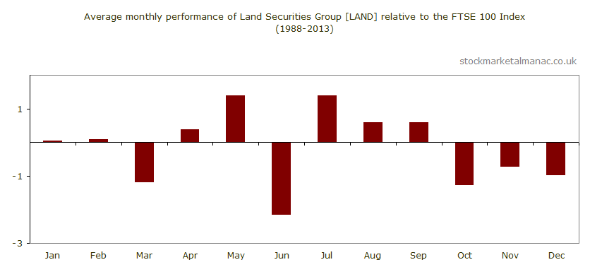 Average monthly performance of Land Securities Group [LAND] relative to the FTSE 100 Index (1988-2013)