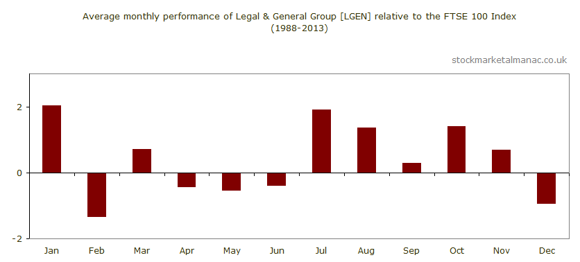 Average monthly performance of Legal & General Group [LGEN] relative to the FTSE 100 Index (1988-2013)