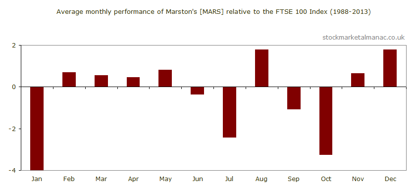 Average monthly performance of Marston's [MARS] relative to the FTSE 100 Index (1988-2013)