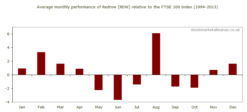 Average monthly performance of Redrow [RDW] relative to the FTSE 100 Index (1994-2013)