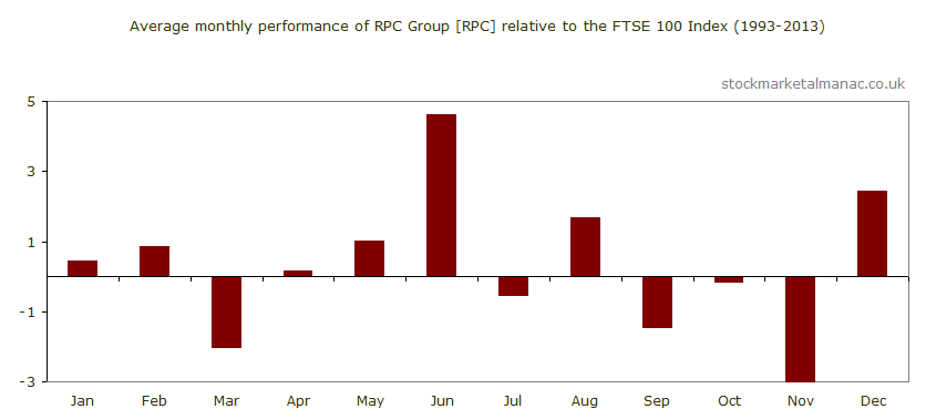 Average monthly performance of RPC Group [RPC] relative to the FTSE 100 Index (1993-2013)