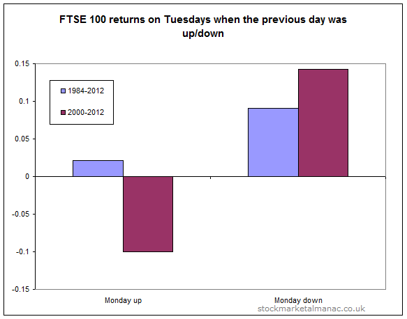 FTSE 100 returns on Tuesdays when the previous day was up/down