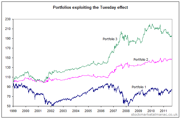 Portfolios exploiting the Tuesday effect