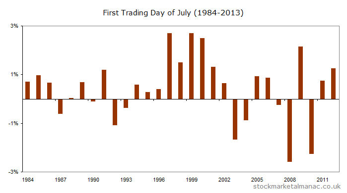 FTSE 100 Index, first trading day of June