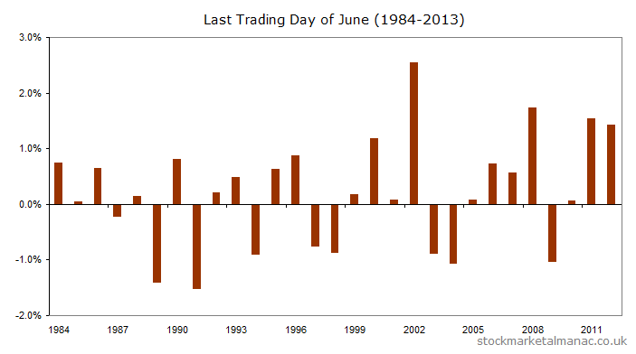 FTSE 100 Index, last trading day of June