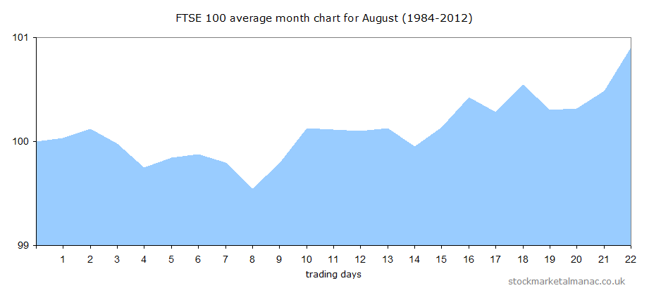Average behaviour of the FTSE 100 Index in August